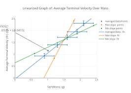 Linearized Graph Of Average Terminal Velocity Over Mass