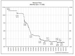 Mexican Peso Vs Us Dollar Chart Mexican Peso Chart Trade Setups That Work
