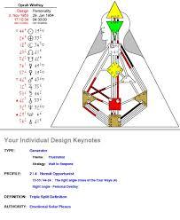 Human Design Chart Human Design For Everyone