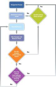 Engineering Design Process Chart 019 Quality Control Plan Sample Template Ideas 9 Flow Chart