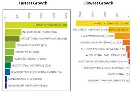 Growing And Shrinking Oregon Business Report
