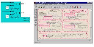 How Stateflow Works Stateflow