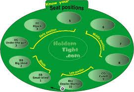 Texas Holdem Seat Positions Poker Hands Poker Poker Games