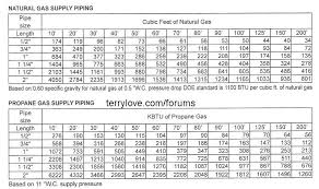 Gas Pipe Sizing Chart Copper Natural Gas Pipe Sizing Chart Metric Best Picture Of Chart