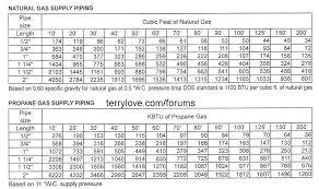 Gas Code Chart Natural Gas Pipe Sizing Chart Copper Bedowntowndaytona Com