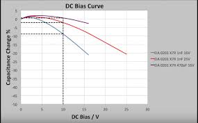 Ceramic Capacitor Chart How To Derate A Ceramic Capacitor For Dc Bias Electrical