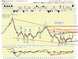 The Amazing Chart Guide To Global Stock Market Usd Index