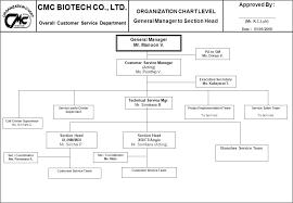 C Organization Chart Cmc Biotech Co Ltd Overall Approved By Organization