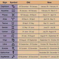 Old Zodiac Chart Pin On Zodiac Scorpio