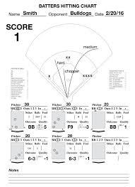 Pin By Steve S On Baseball Baseball Pitching Baseball Chart