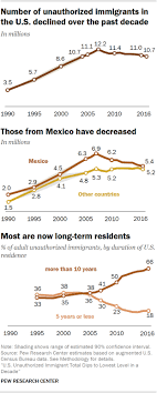 What Does The Chart Illustrate About American Indian Populations U S Unauthorized Immigration Total Lowest In A Decade Pew