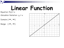 4 equation f x x calculator notation y 1 x domain range linear function