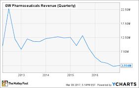 Chart Multiple Stocks One Graph 5 Charts That Explain The Best Marijuana Stock The Motley Fool