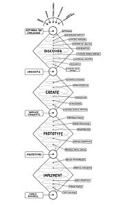 Understanding the process of design sonia c hendler