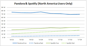 Spotifys F 1 Shows Pandora Media Is Undervalued Pandora