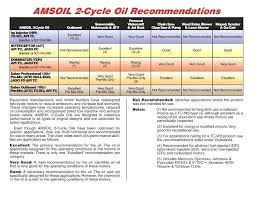 2 Cycle Gas Oil Mix Chart 50 1 Gas Oil Geng5angka Co