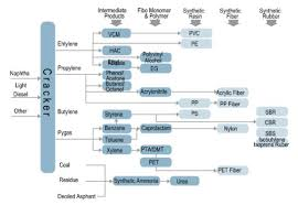 Petrochemical Products Chart Sinopec Corp Refining Segment Flow Chart Source