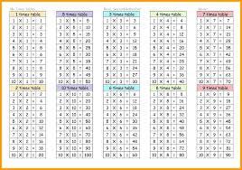 12x12 Multiplication Chart Pdf Exact 12x12 Multiplication Chart Pdf Printable