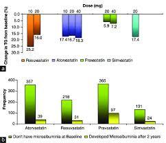 Statin Efficacy Chart A Rosuvastatin Versus Other Statins B Comparison Of