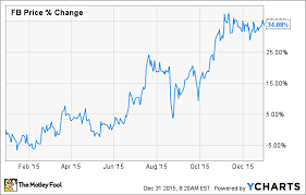 Facebook Chart Stock Will 2016 Be Facebook Inc S Best Year Yet The Motley Fool