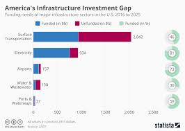 Chart Americas Infrastructure Investment Problem Statista