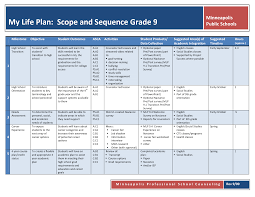 Life Planning Templates My Life Timeline Template Life Plan Worksheet Templates