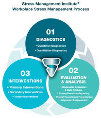 Workplace Stress Management Workplace Stress Management Solutions Smi And Stress To
