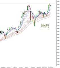 Nikkei 225 Intraday Chart The Nikkei And The Dow Are Joined At The Hip