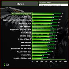 Gtx 1080 Chart Asus Republic Of Gamers Strix Gtx 1080 Aura Rgb Oc Review