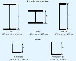 I Beam Chart Pdf I Beam Dimensions Chart Pdf Bedowntowndaytona Com