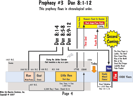 Book Of Revelation Chart Book Of Daniel And Revelation Prophecy Charts