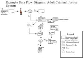 Criminal Law Elements Chart Criminal Justice Wikipedia