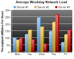 Chartdirector Chart Gallery Bar Charts 1