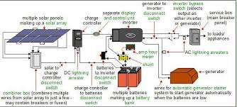 solar home system design home and landscaping design home solar power system design solar energy installation beauteous