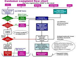 Precise Customer Complaint Handling Flowchart 2019