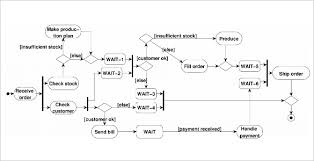 Workflow Diagram Template 14 Free Printable Word Pdf