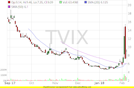 Tvix Quote Simple Tvix Stock Quote Inspiration Tvix Stock Chart And Fundamentals