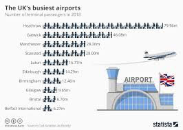 Chart The Uks Busiest Airports Statista