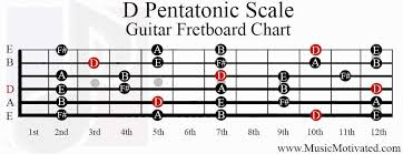 D Pentatonic Scale Charts For Guitar And Bass