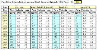 Aluminum Pipe Size Chart Pipe Sizing Charts Tables Energy Models Com
