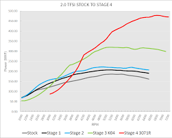 Power Wheel Chart Revo Stock Stage1 Stage 2 Stage 3 Stage 4 Power Wheel