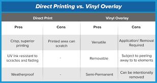 Signage 101 Direct Printing Versus Vinyl Overlay Signs