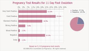 Ovulation Chart Pregnancy Signs Pin On Baby Girl