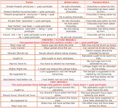 Passive Verb Tenses Chart Passive And Active Voice Rules Chart Www Bedowntowndaytona Com