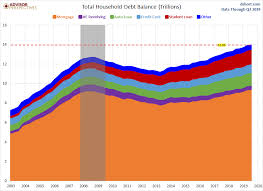 Household Debt And Credit Report Up 92b In Q3 Dshort