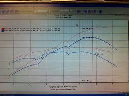 BDC Street port vs. stock port dyno comparison - RX8Club.com