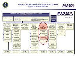 Long Term Stewardship At Nnsa Sites Long Term Surveillance