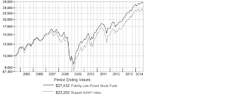Low Priced Stock Fund