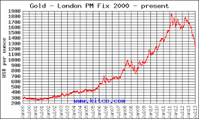 Silver And Gold Prices For Bullion Purchase And Some