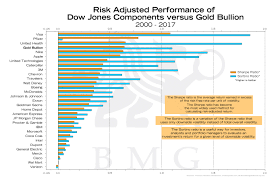 Reuters Gold Chart Risk Adjusted Performance Of Dow Jones Components Versus
